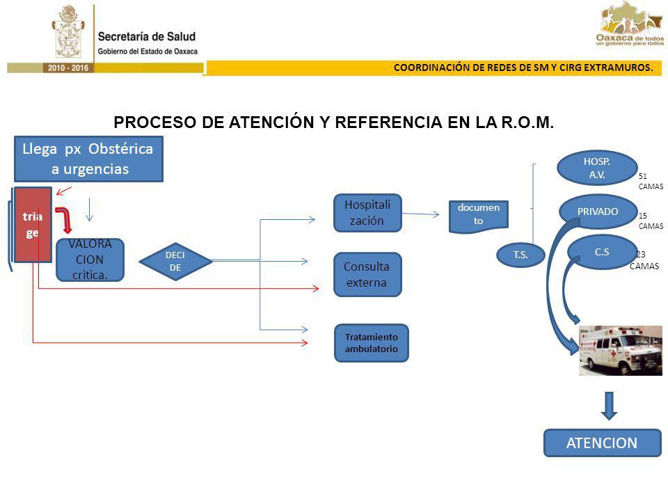 PROCESO DE ATENCIÓN Y REFERENCIA EN LA R.O.M. Tratamiento ambulatorio