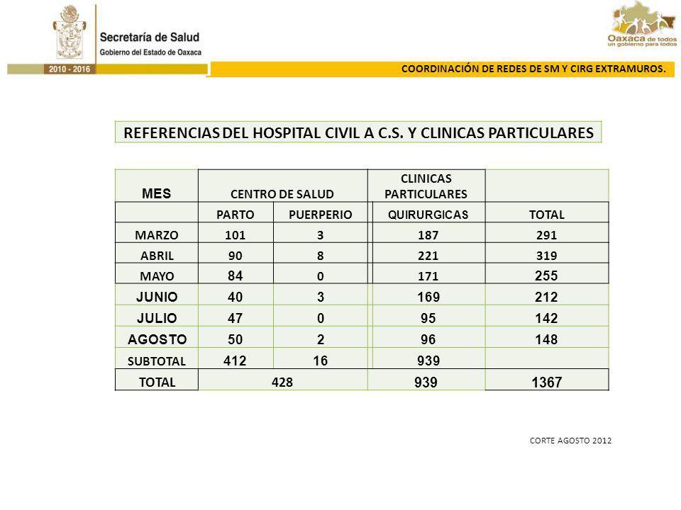 REFERENCIAS DEL HOSPITAL CIVIL A C.S. Y CLINICAS PARTICULARES