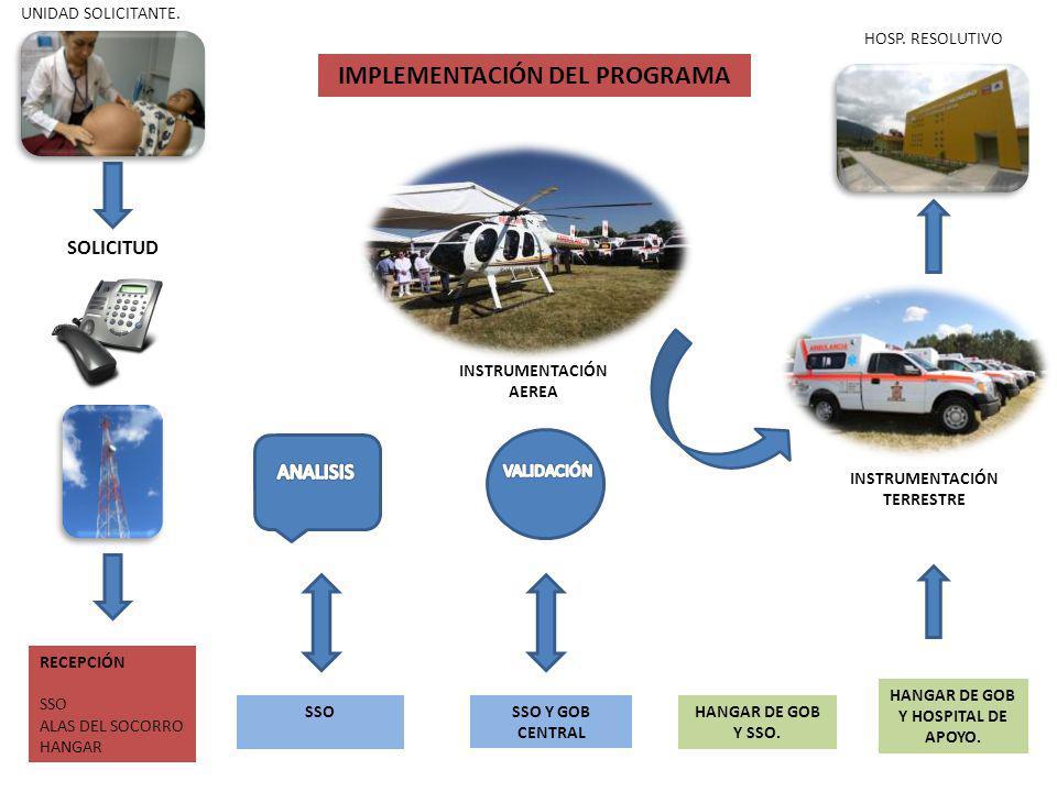 IMPLEMENTACIÓN DEL PROGRAMA HANGAR DE GOB Y HOSPITAL DE APOYO.