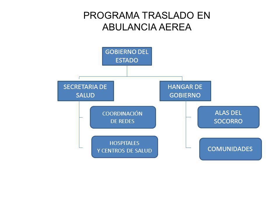 PROGRAMA TRASLADO EN ABULANCIA AEREA