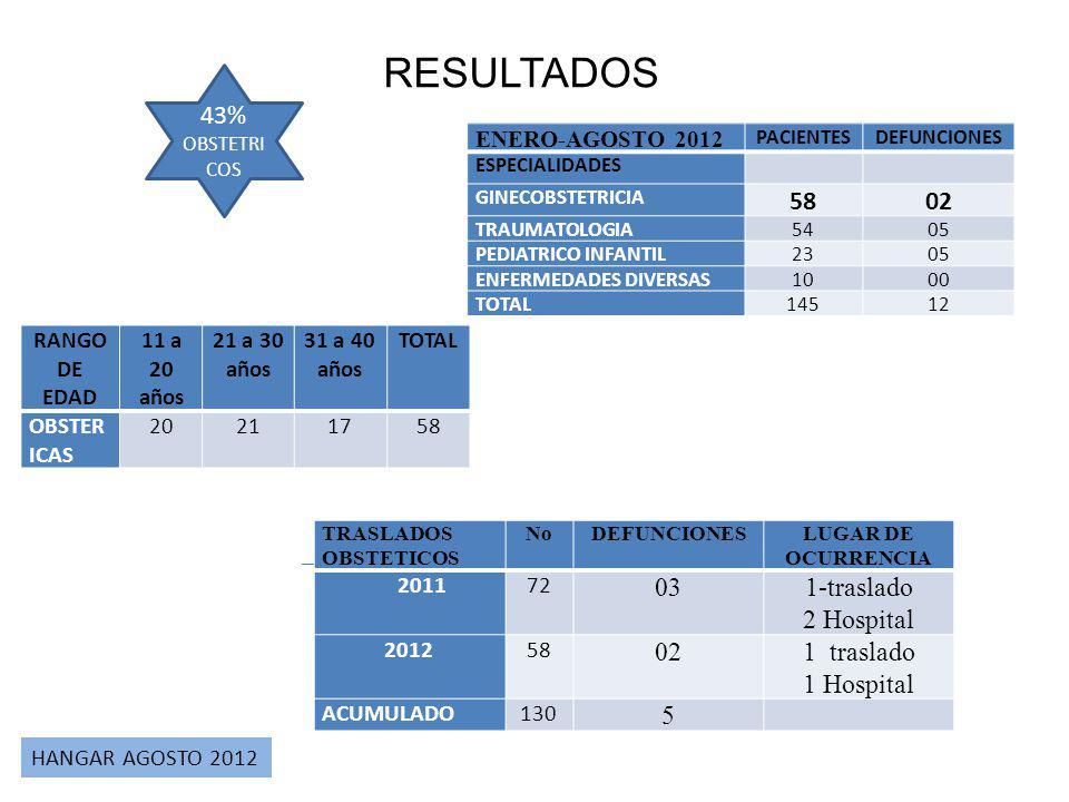 RESULTADOS 43% 58 02 03 1-traslado 2 Hospital 02 1 traslado 1 Hospital