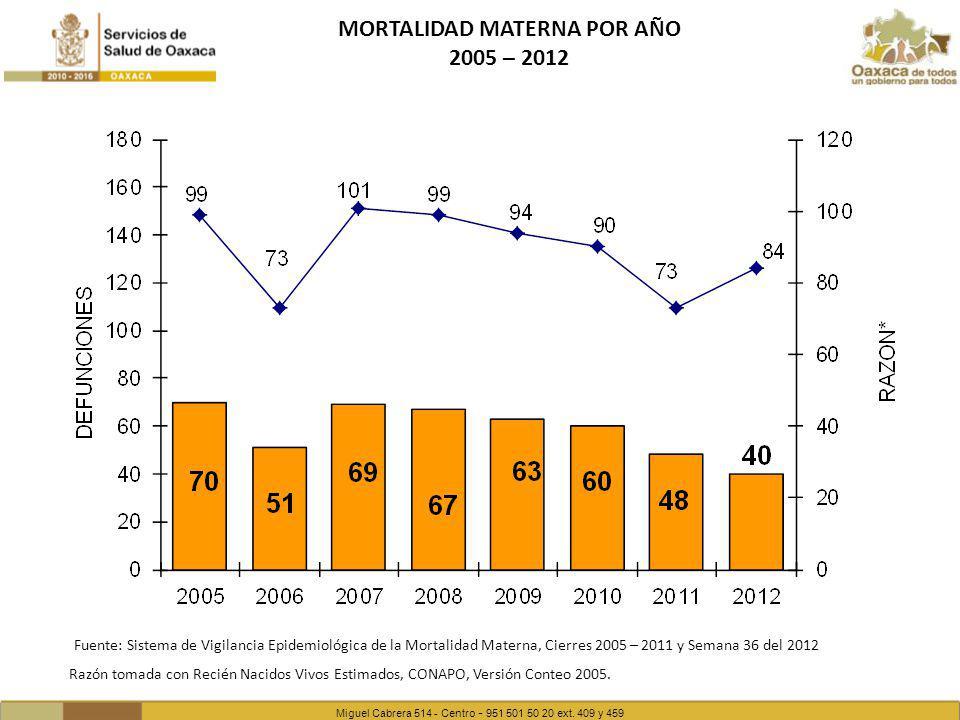 MORTALIDAD MATERNA POR AÑO