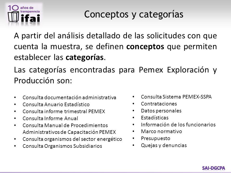 Conceptos y categorías