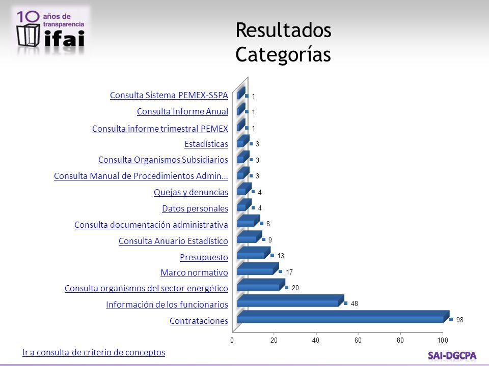 Resultados Categorías Consulta Sistema PEMEX-SSPA