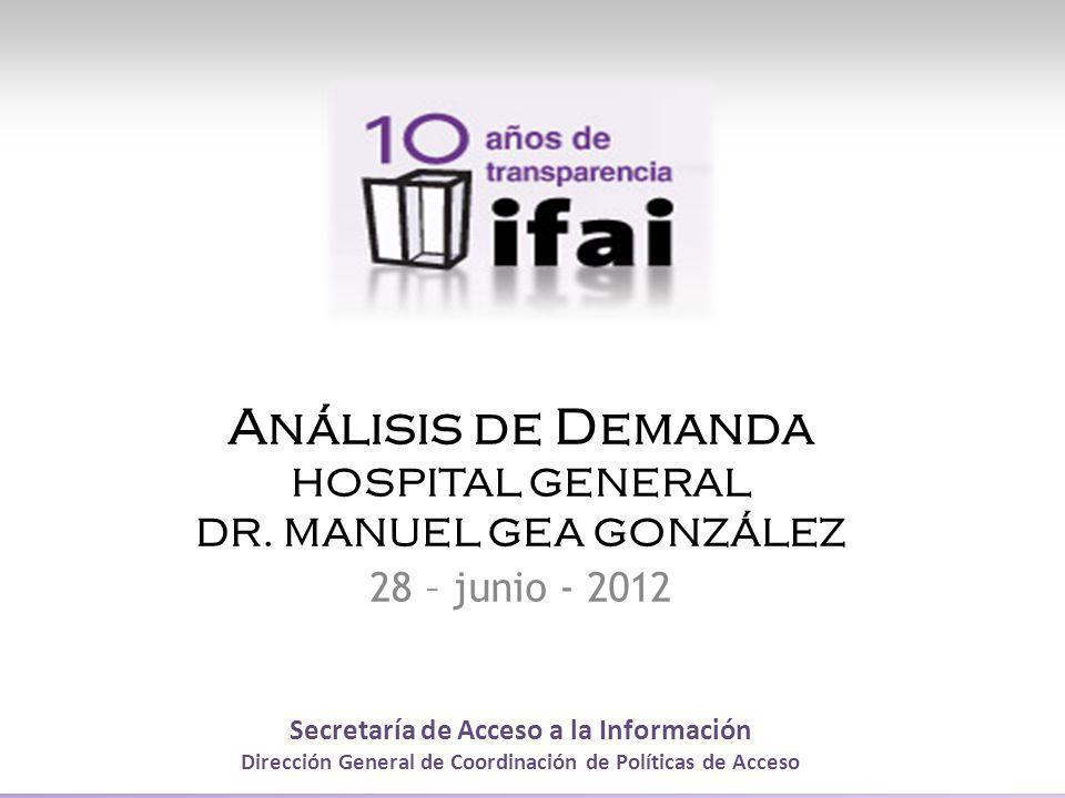 Análisis de Demanda HOSPITAL GENERAL DR. MANUEL GEA GONZÁLEZ
