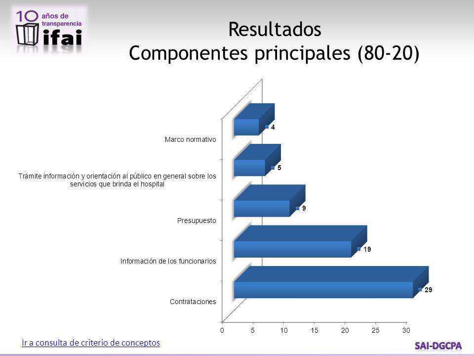 Componentes principales (80-20)