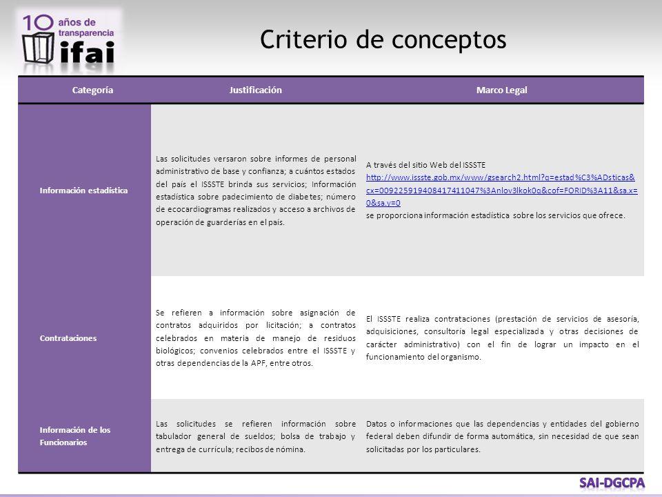Criterio de conceptos Categoría Justificación Marco Legal