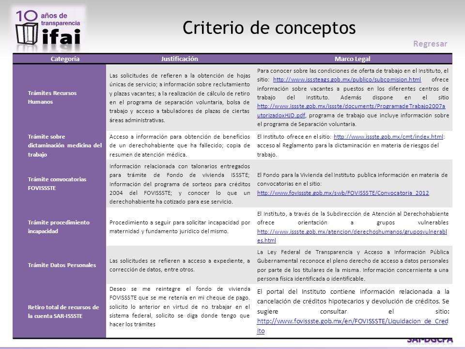 Criterio de conceptos Regresar Categoría Justificación Marco Legal