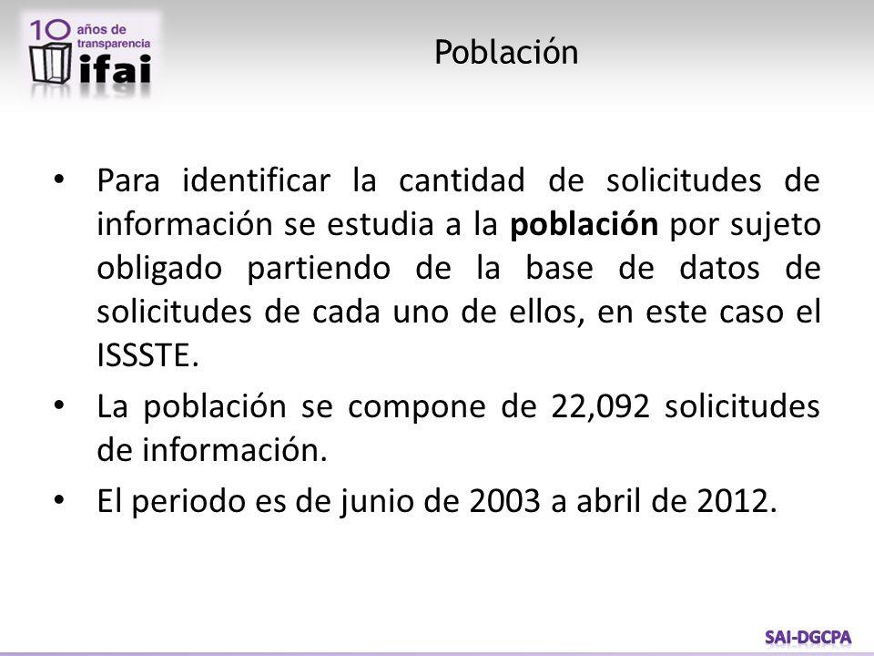 La población se compone de 22,092 solicitudes de información.