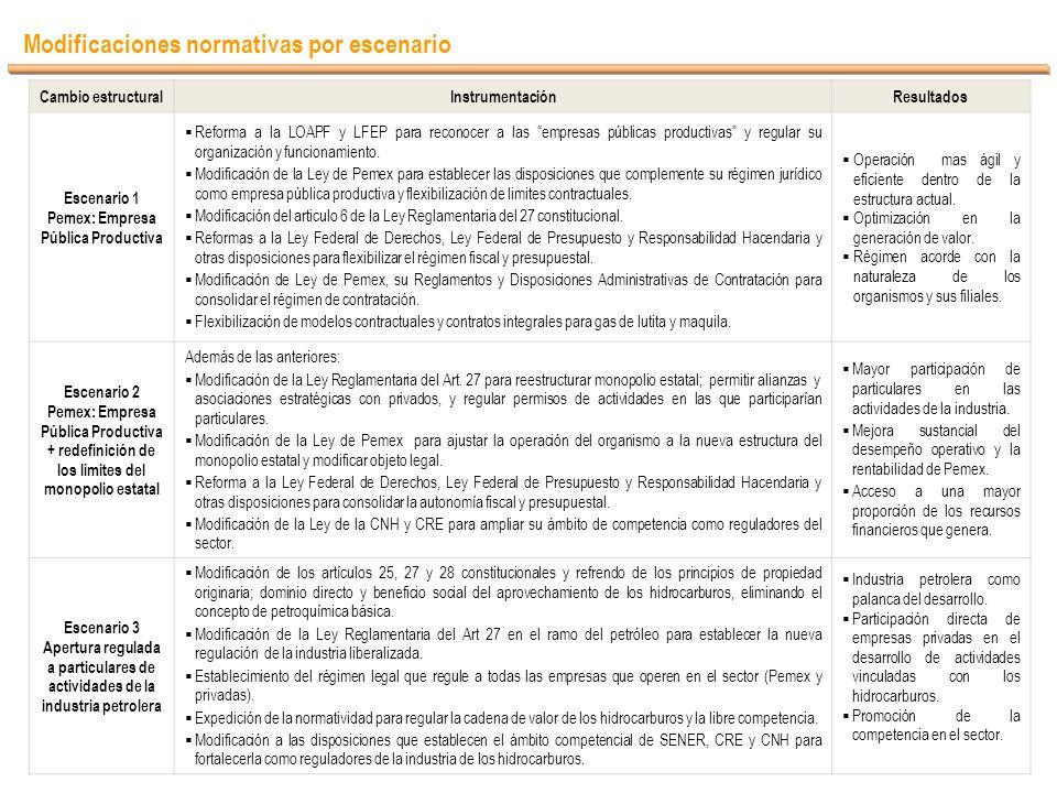 Pemex: Empresa Pública Productiva