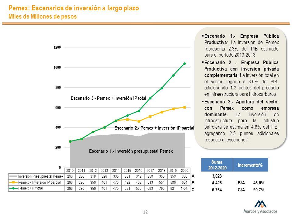 Pemex: Escenarios de inversión a largo plazo