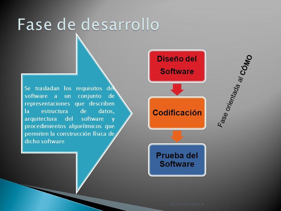 Fase de desarrollo Diseño del Software Fase orientada al CÓMO