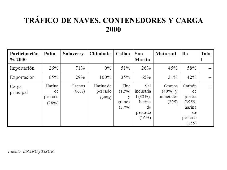 TRÁFICO DE NAVES, CONTENEDORES Y CARGA 2000