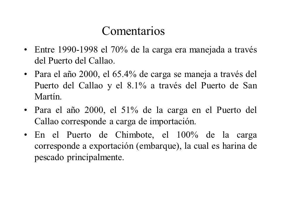 Comentarios Entre 1990-1998 el 70% de la carga era manejada a través del Puerto del Callao.