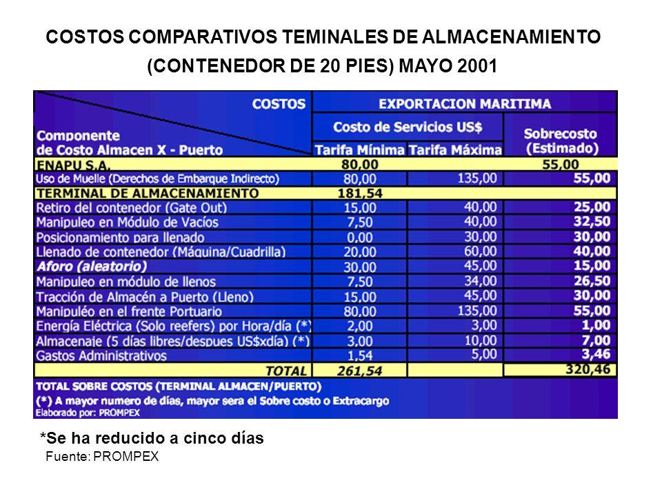COSTOS COMPARATIVOS TEMINALES DE ALMACENAMIENTO