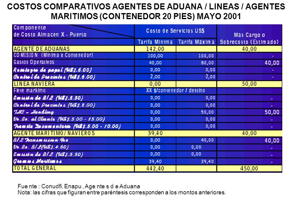 COSTOS COMPARATIVOS AGENTES DE ADUANA / LINEAS / AGENTES MARITIMOS (CONTENEDOR 20 PIES) MAYO 2001