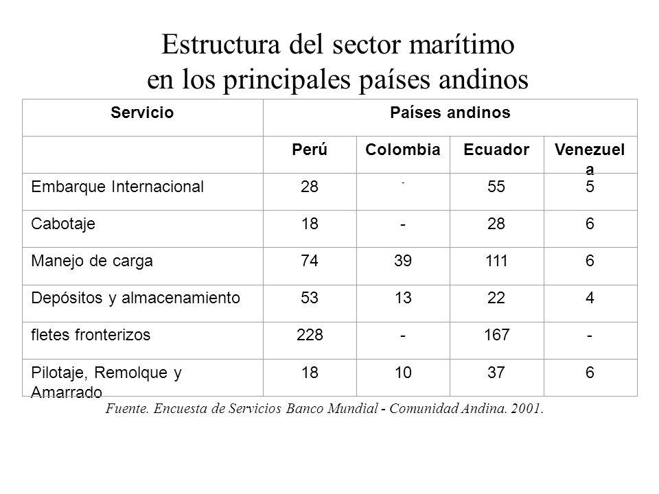 Estructura del sector marítimo en los principales países andinos