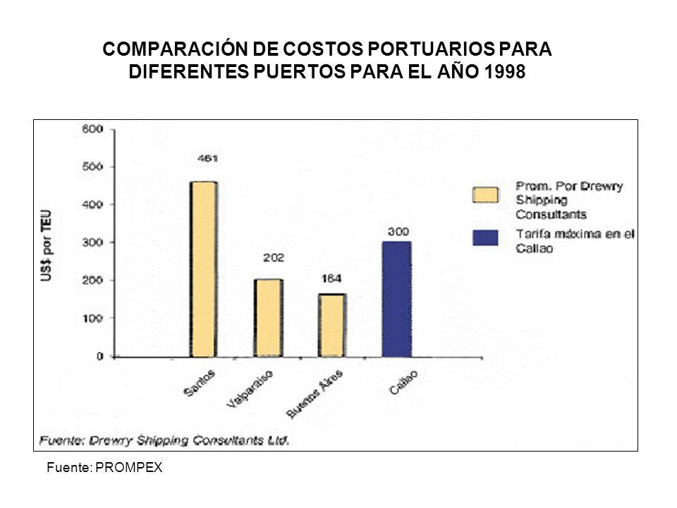 COMPARACIÓN DE COSTOS PORTUARIOS PARA DIFERENTES PUERTOS PARA EL AÑO 1998