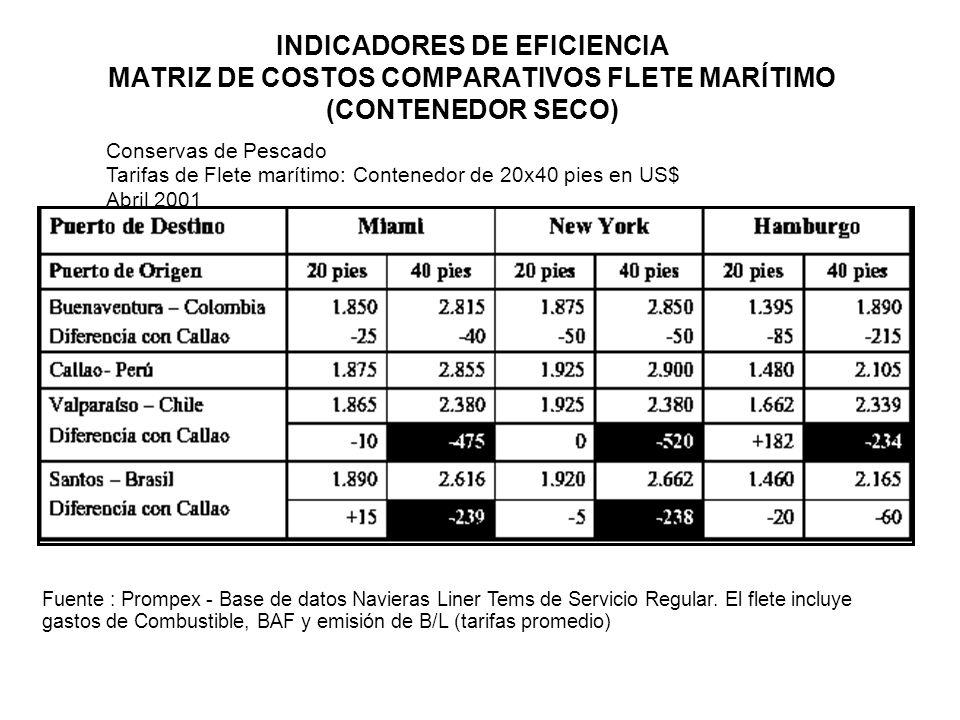 INDICADORES DE EFICIENCIA MATRIZ DE COSTOS COMPARATIVOS FLETE MARÍTIMO (CONTENEDOR SECO)