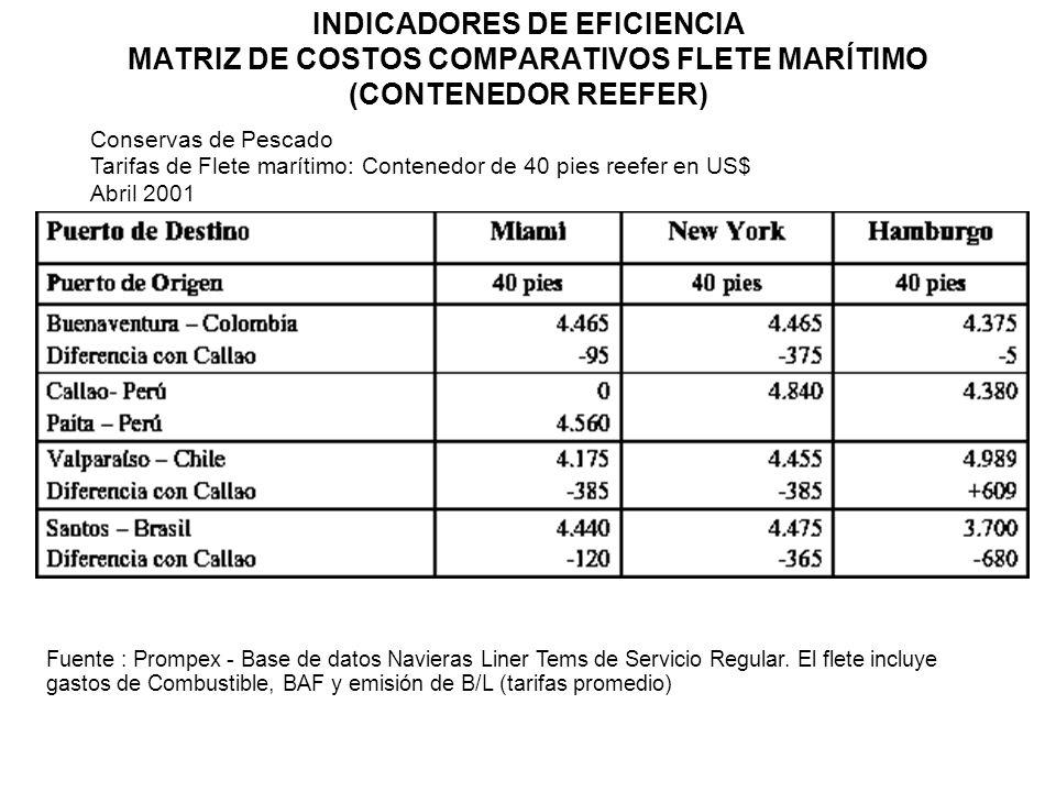 INDICADORES DE EFICIENCIA MATRIZ DE COSTOS COMPARATIVOS FLETE MARÍTIMO (CONTENEDOR REEFER)