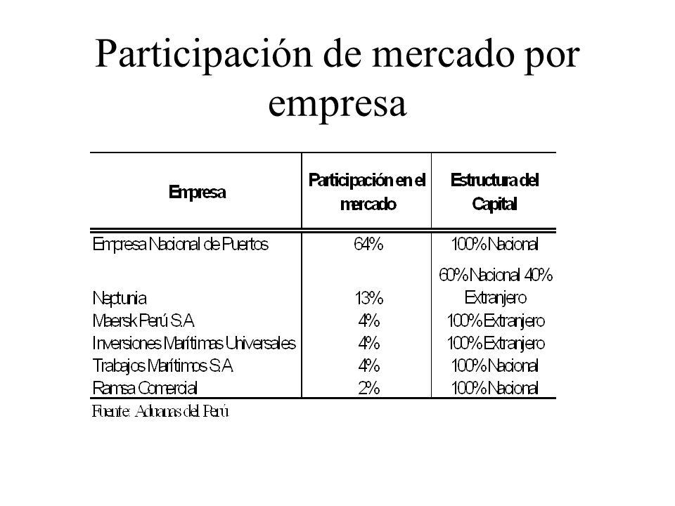 Participación de mercado por empresa
