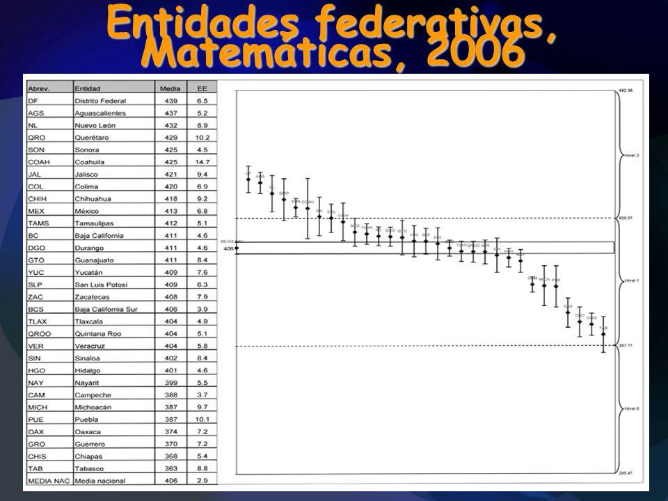Entidades federativas, Matemáticas, 2006