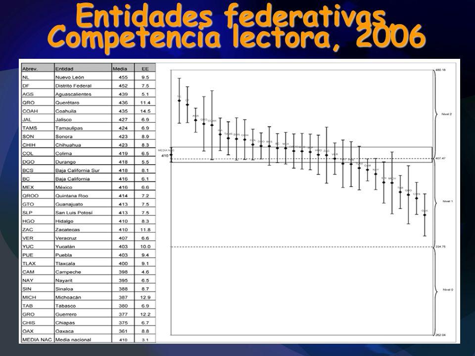 Entidades federativas, Competencia lectora, 2006