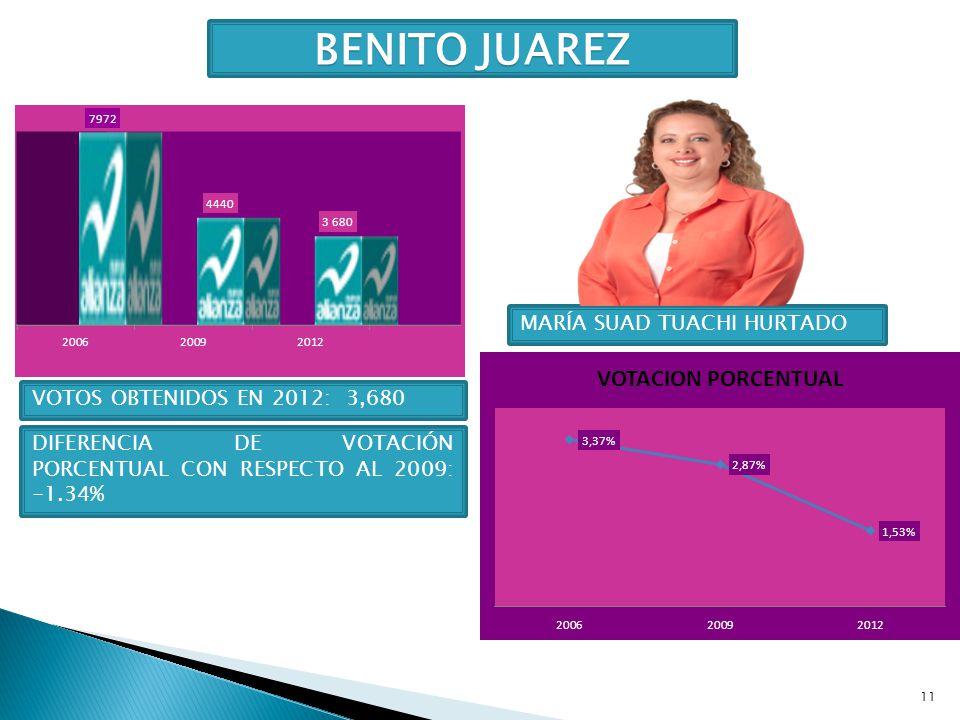 BENITO JUAREZ MARÍA SUAD TUACHI HURTADO VOTOS OBTENIDOS EN 2012: 3,680