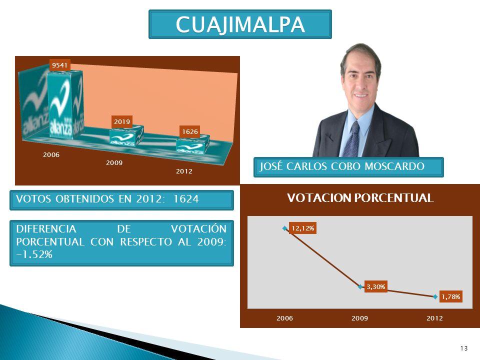 CUAJIMALPA JOSÉ CARLOS COBO MOSCARDO VOTOS OBTENIDOS EN 2012: 1624