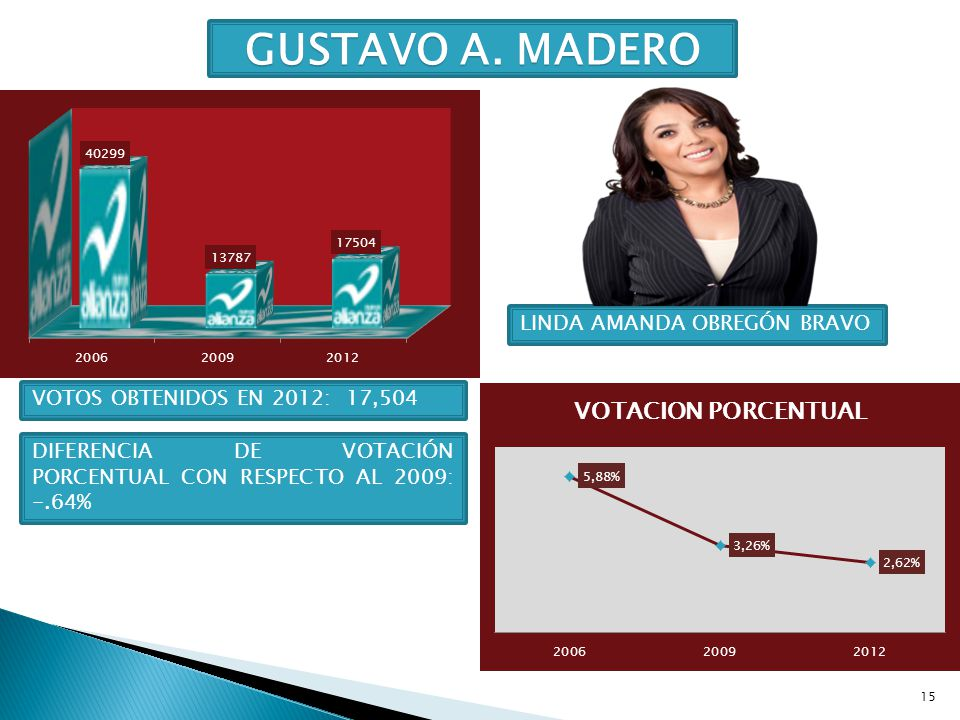 GUSTAVO A. MADERO LINDA AMANDA OBREGÓN BRAVO