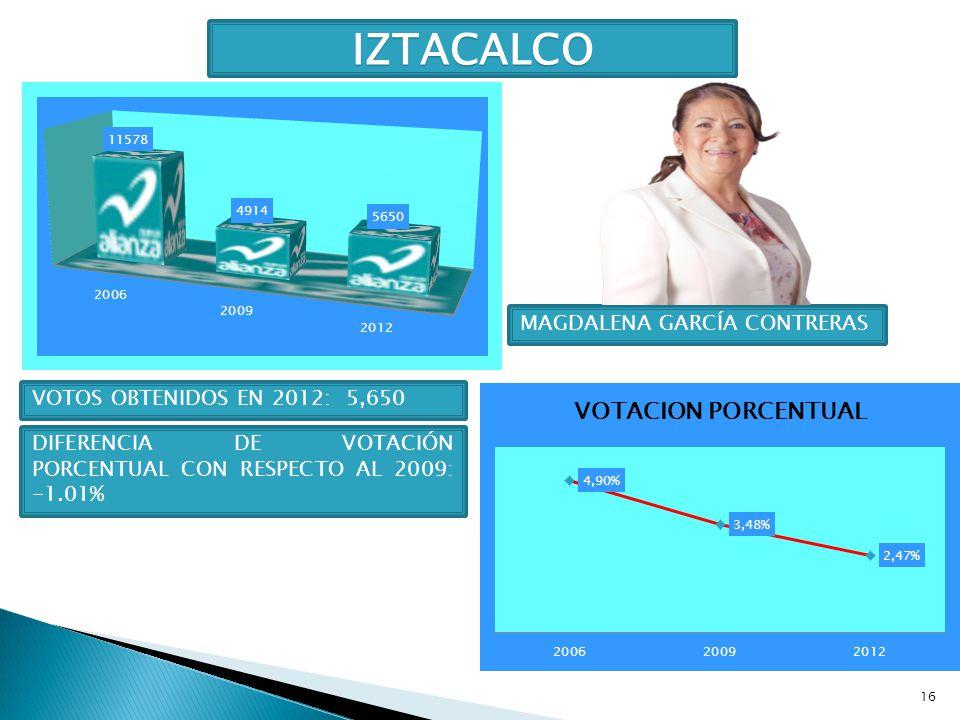 IZTACALCO MAGDALENA GARCÍA CONTRERAS VOTOS OBTENIDOS EN 2012: 5,650