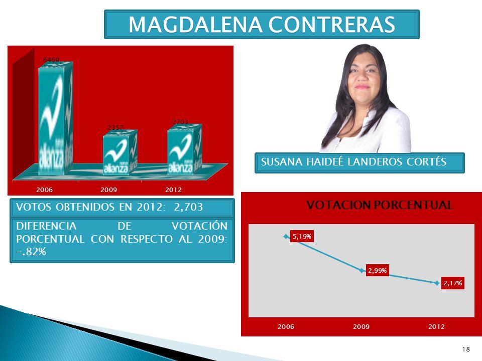 MAGDALENA CONTRERAS SUSANA HAIDEÉ LANDEROS CORTÉS