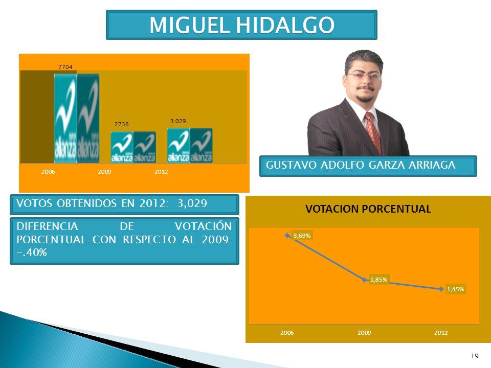 MIGUEL HIDALGO GUSTAVO ADOLFO GARZA ARRIAGA