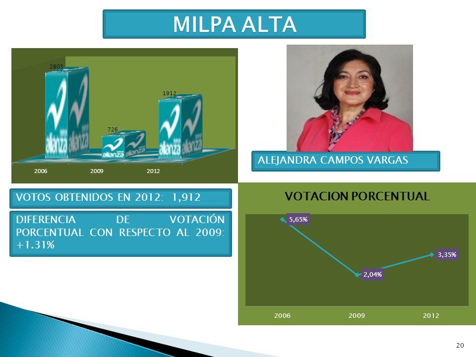 MILPA ALTA ALEJANDRA CAMPOS VARGAS VOTOS OBTENIDOS EN 2012: 1,912
