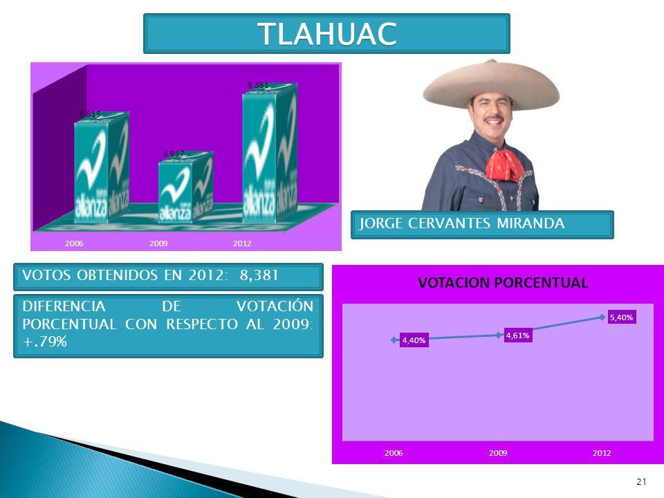 TLAHUAC JORGE CERVANTES MIRANDA VOTOS OBTENIDOS EN 2012: 8,381