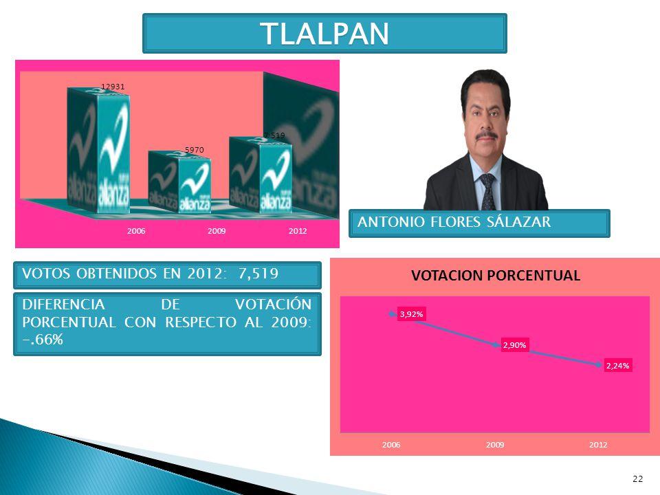 TLALPAN ANTONIO FLORES SÁLAZAR VOTOS OBTENIDOS EN 2012: 7,519