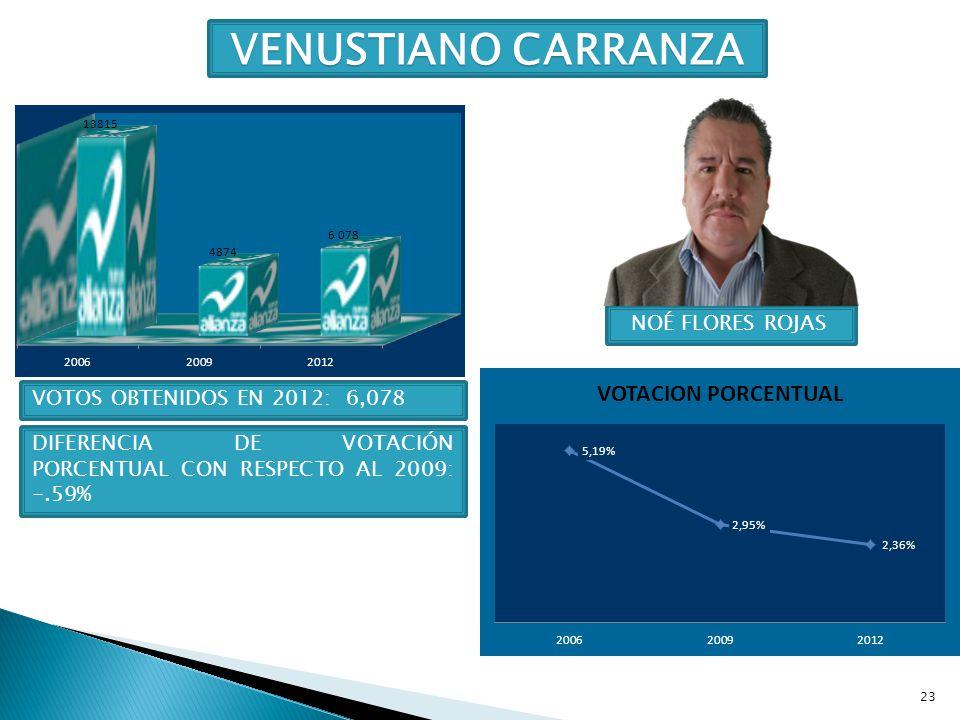 VENUSTIANO CARRANZA NOÉ FLORES ROJAS VOTOS OBTENIDOS EN 2012: 6,078