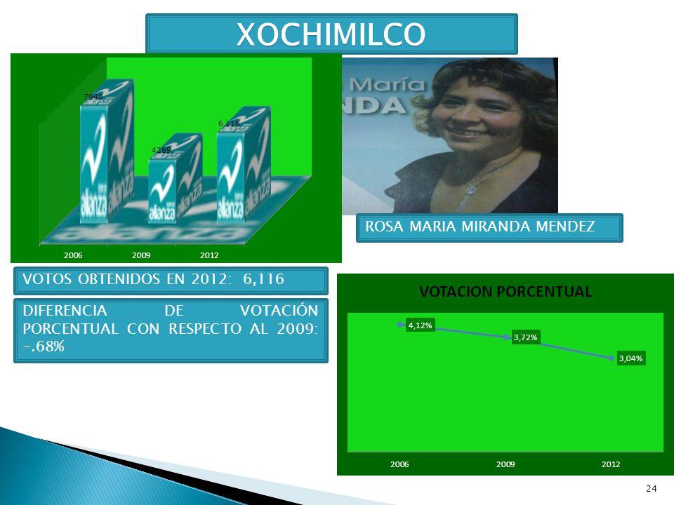 XOCHIMILCO ROSA MARIA MIRANDA MENDEZ VOTOS OBTENIDOS EN 2012: 6,116