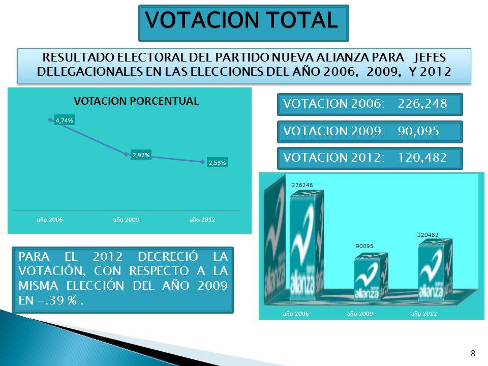 VOTACION TOTAL RESULTADO ELECTORAL DEL PARTIDO NUEVA ALIANZA PARA JEFES DELEGACIONALES EN LAS ELECCIONES DEL AÑO 2006, 2009, Y 2012.
