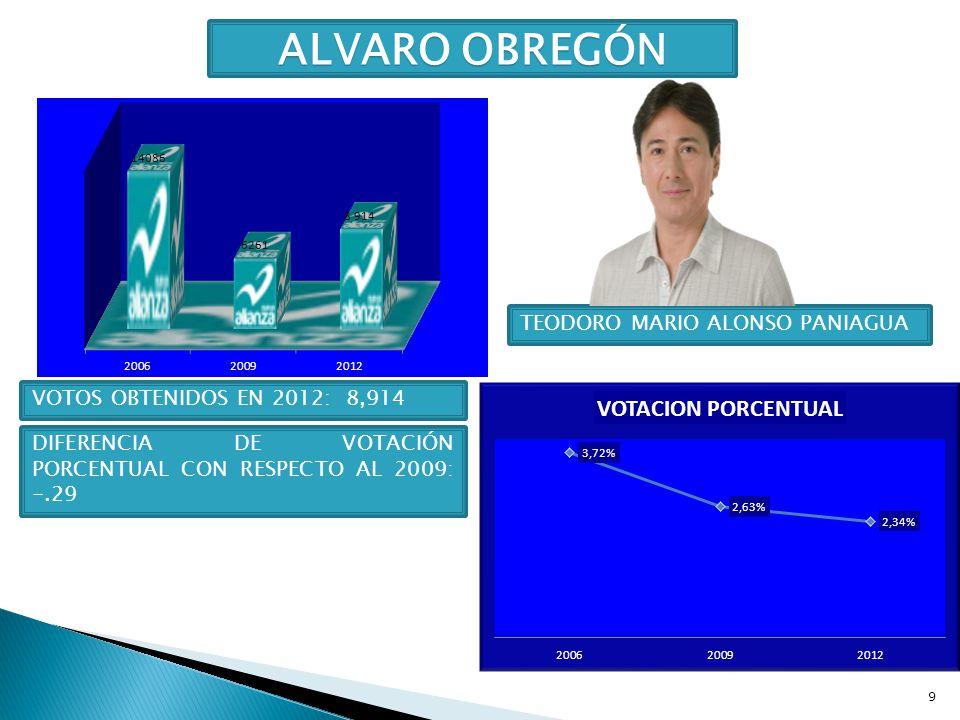 ALVARO OBREGÓN TEODORO MARIO ALONSO PANIAGUA