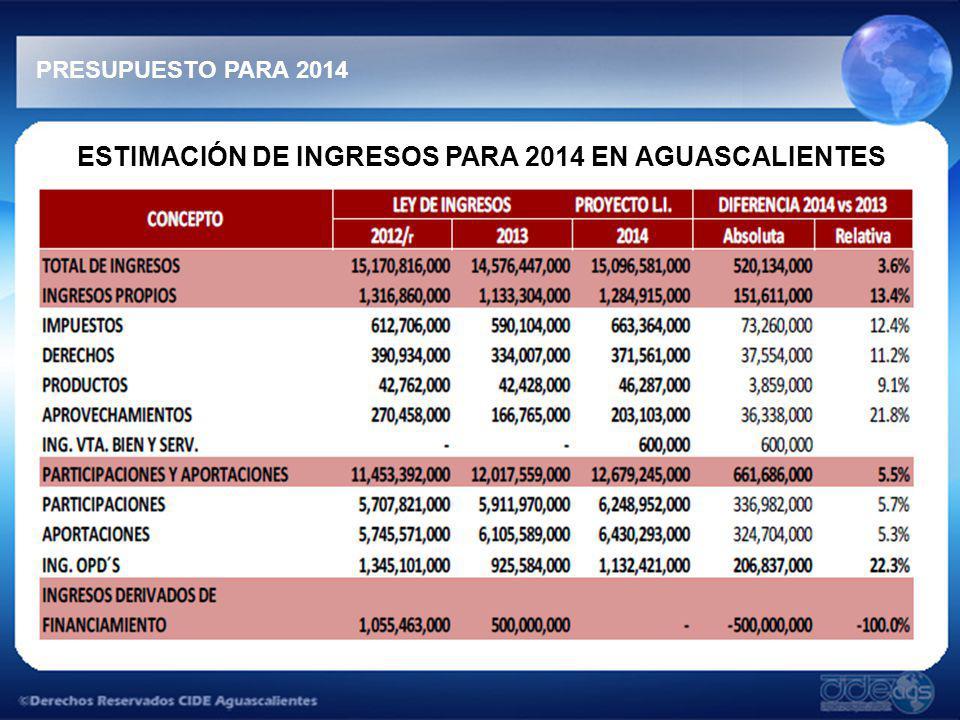 ESTIMACIÓN DE INGRESOS PARA 2014 EN AGUASCALIENTES