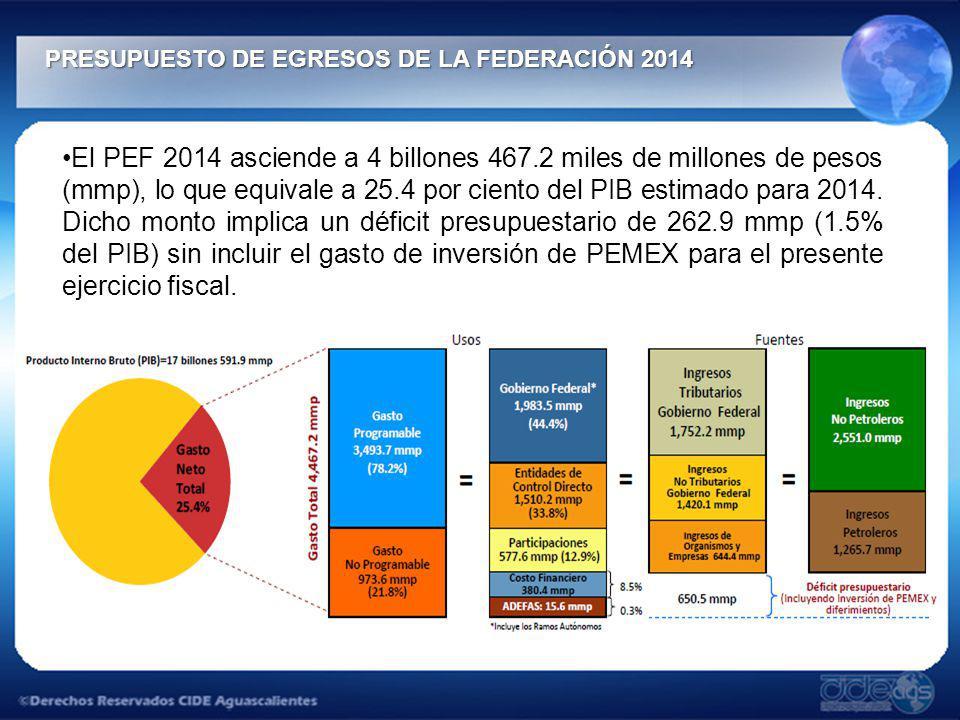 PRESUPUESTO DE EGRESOS DE LA FEDERACIÓN 2014