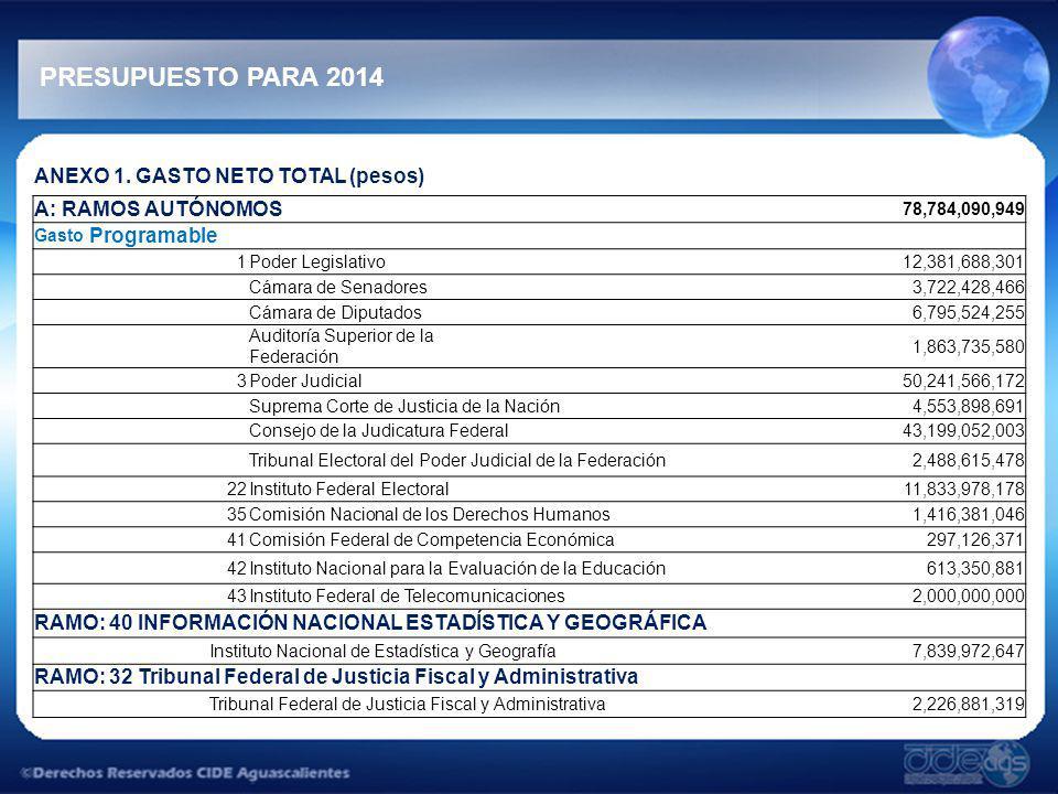 PRESUPUESTO PARA 2014 ANEXO 1. GASTO NETO TOTAL (pesos)