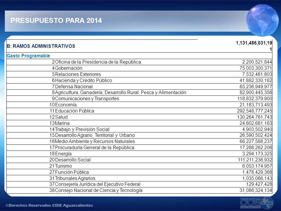 PRESUPUESTO PARA 2014 B: RAMOS ADMINISTRATIVOS 1,131,486,031,19 1