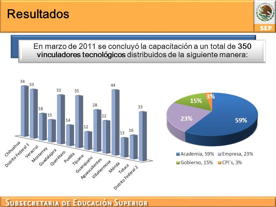 Resultados En marzo de 2011 se concluyó la capacitación a un total de 350 vinculadores tecnológicos distribuidos de la siguiente manera: