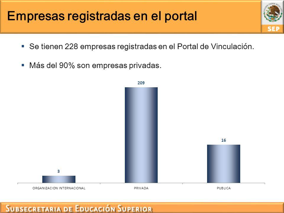 Empresas registradas en el portal