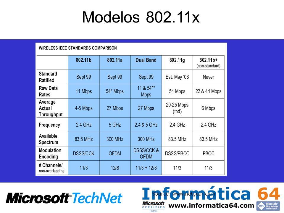 Modelos 802.11x Source: www.netgear.com