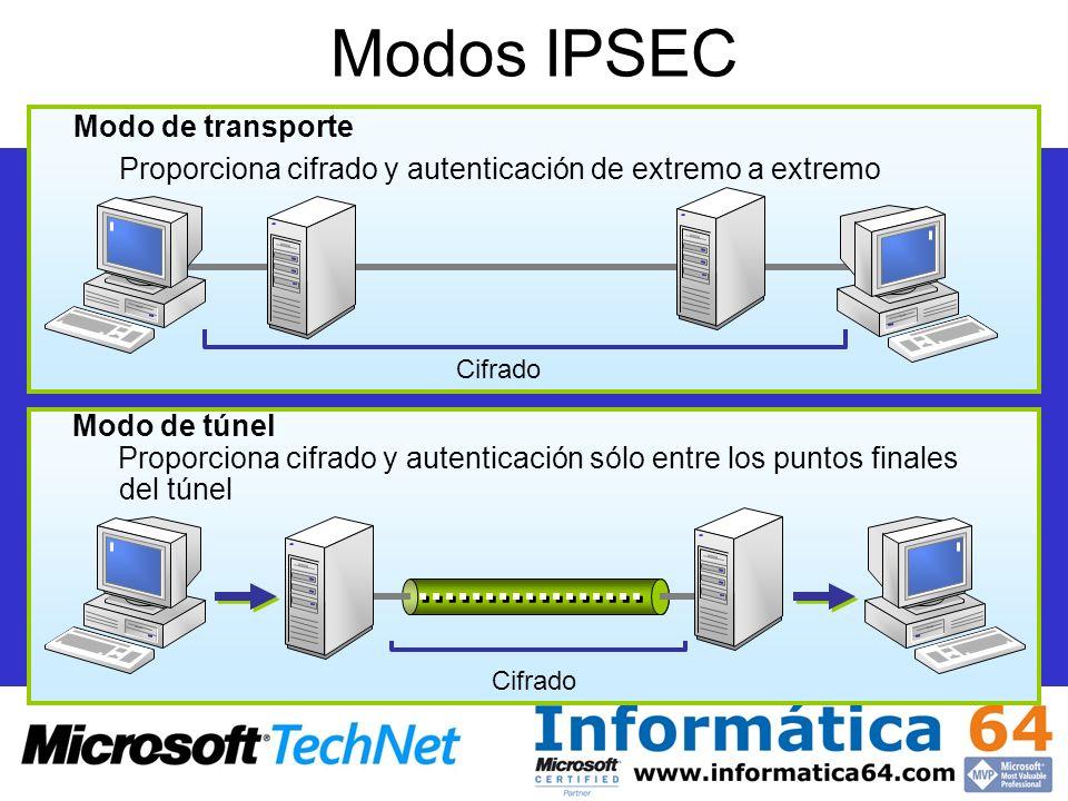 Modos IPSEC Modo de transporte