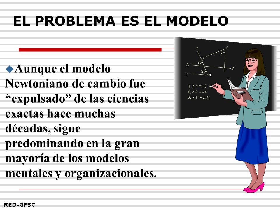 EL PROBLEMA ES EL MODELO