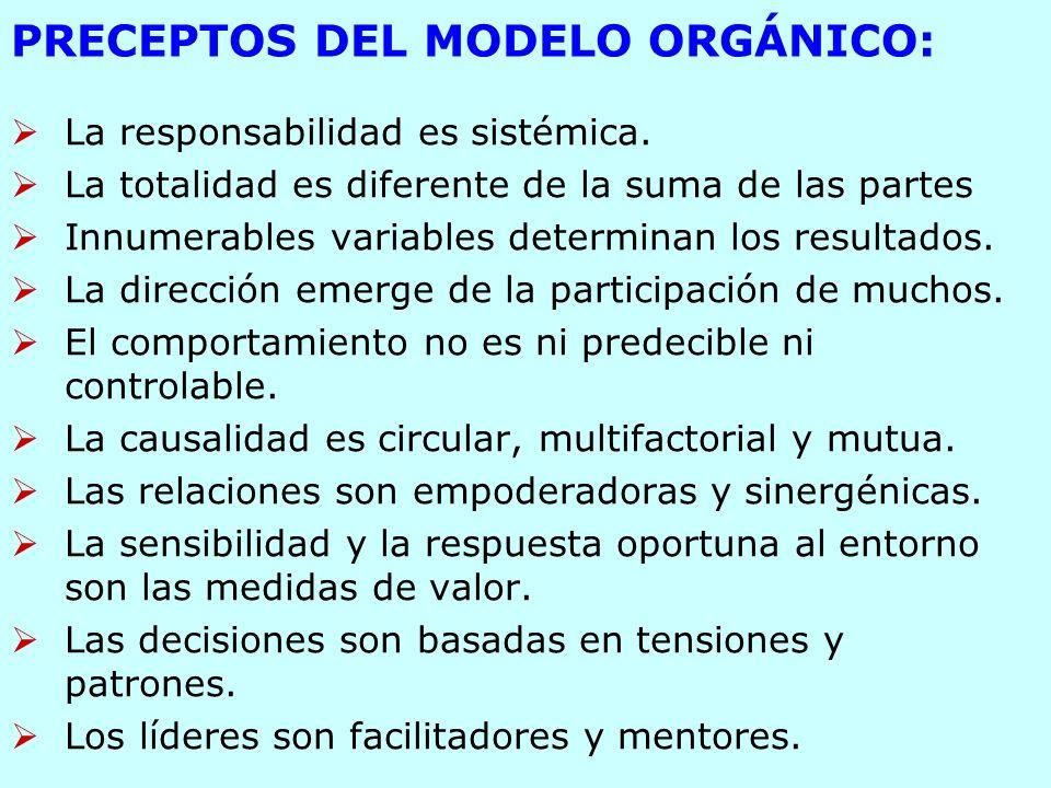 PRECEPTOS DEL MODELO ORGÁNICO: